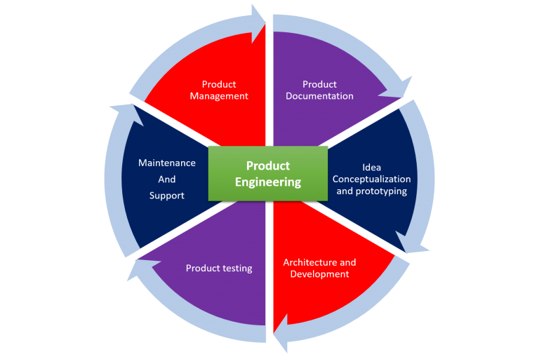 Product Engineering cycle